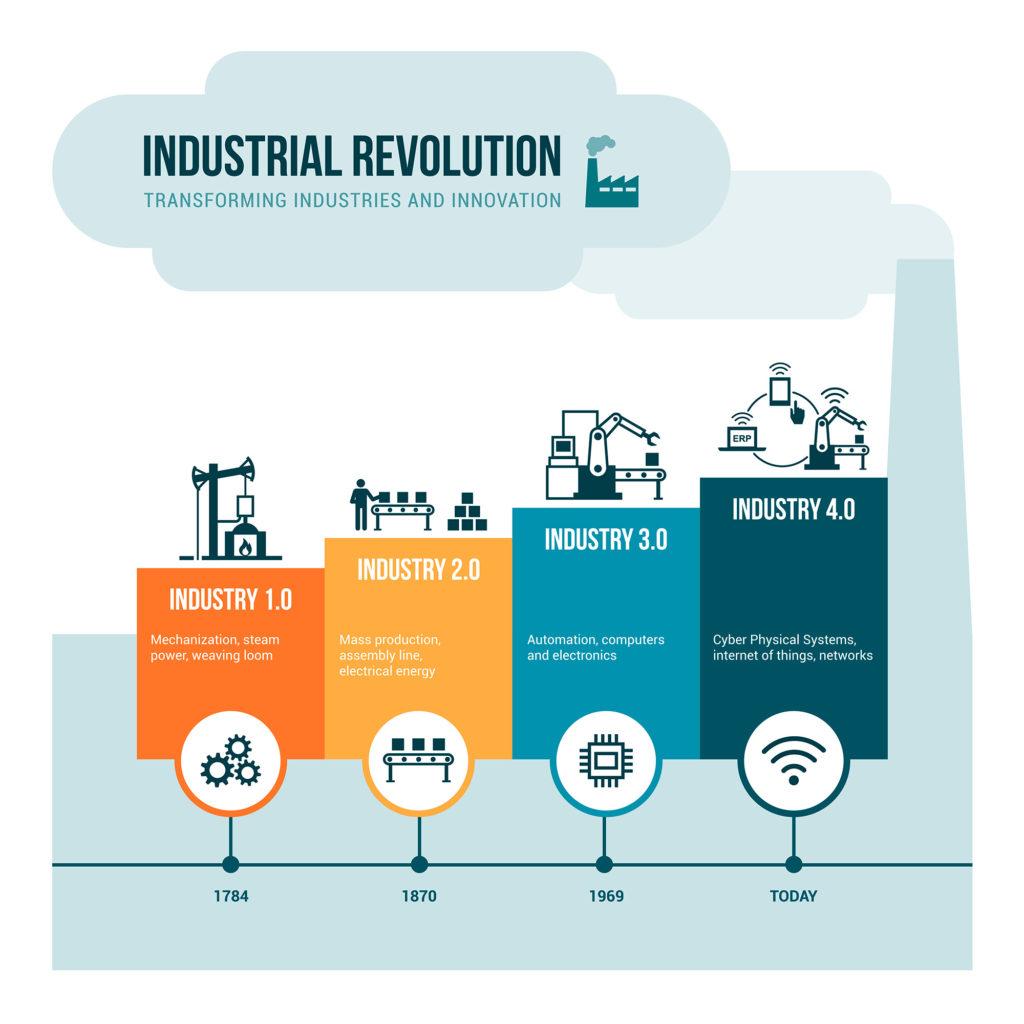La nueva revolución industrial es inevitable, asi como el riesgo de perder el mundo por cambio climatico.