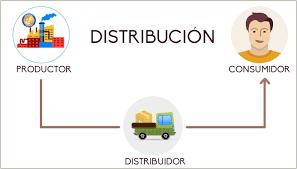Canal de distribución corto