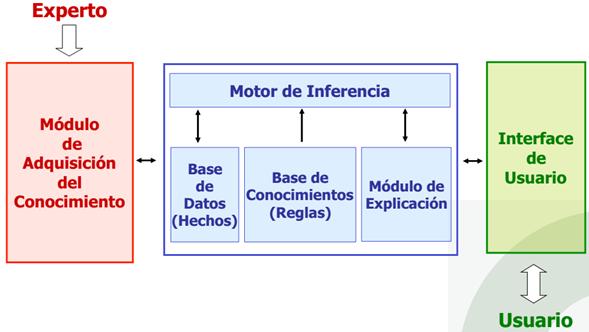 Diagrama a bloques de los tipos de sistemas expertos