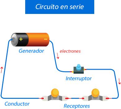 Elementos de los circuitos eléctricos en serie parte de nuestra vida diaria